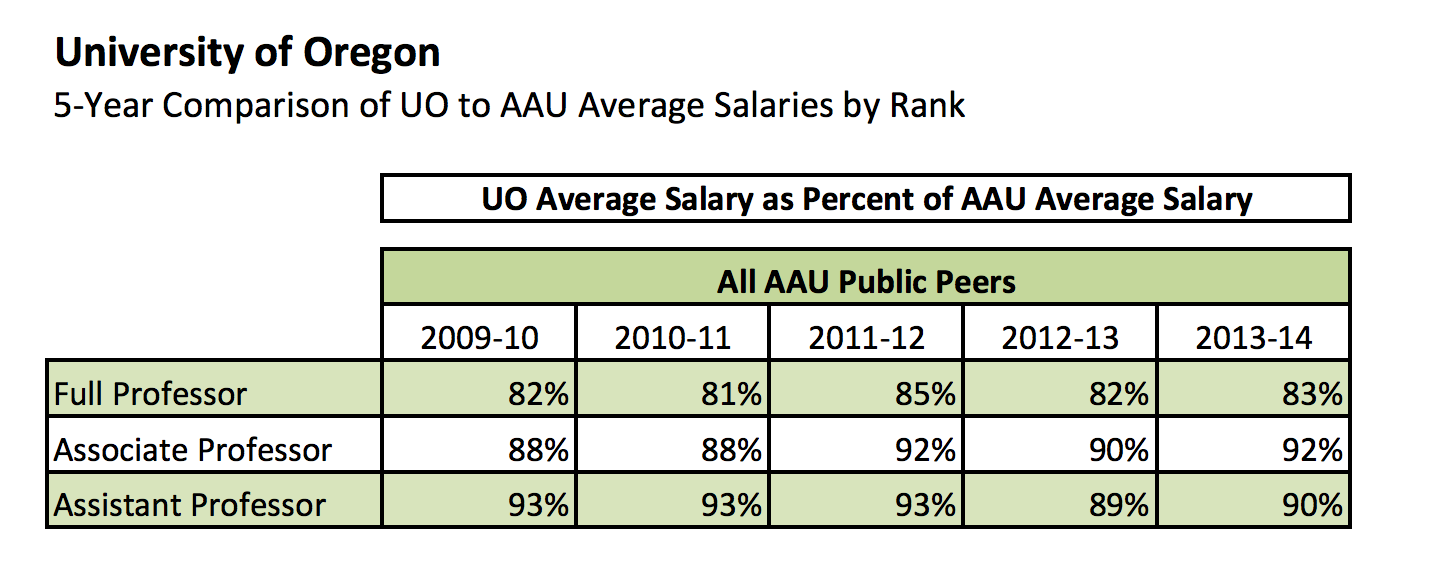faculty pay uo matters screen shot 2014 09 19 at 12 20 30 am