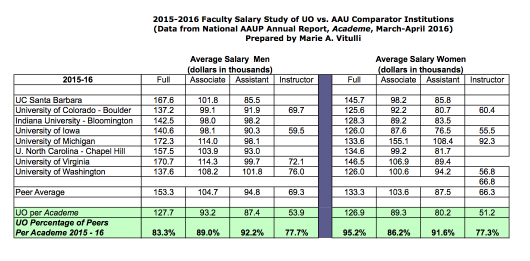 faculty pay uo matters